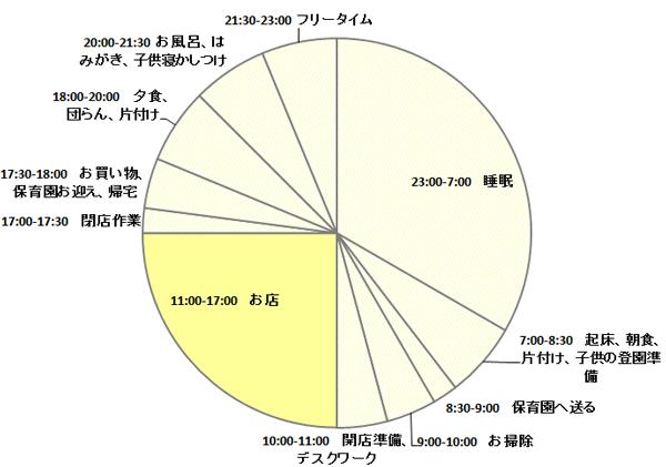 萬田さん1日のスケジュール