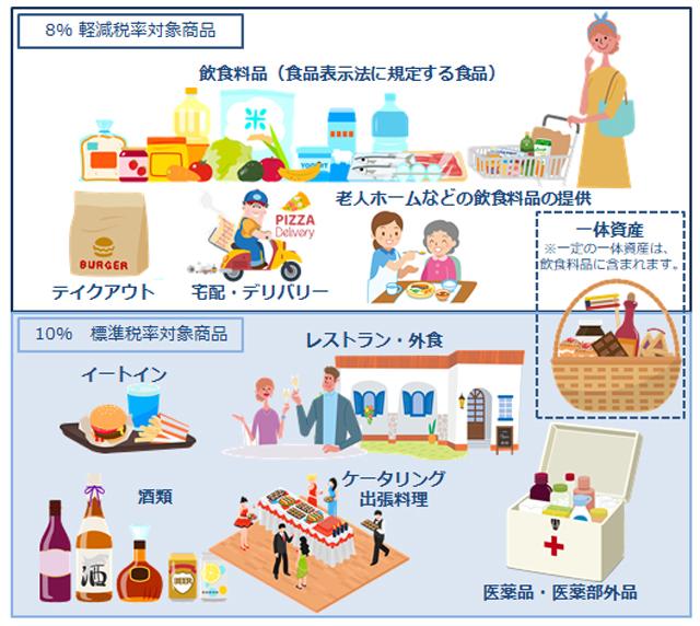 10 消費 方法 計算 税 パーセント